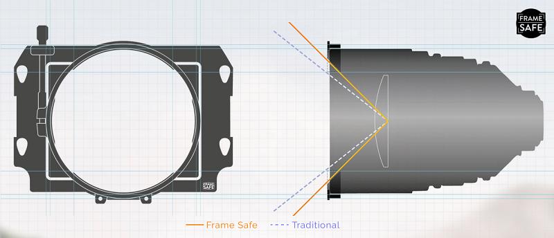 Frame safe Clamp Adapter